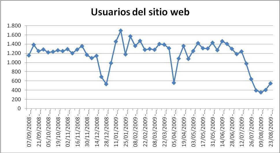 Grafica Usuaris.JPG