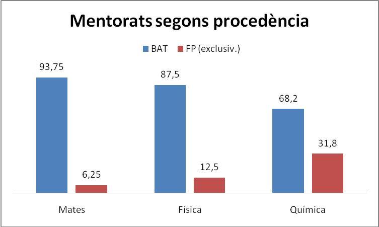 grafica mentorats.JPG