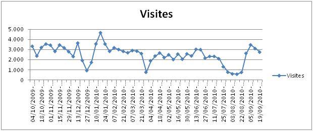 gràfica visites.JPG
