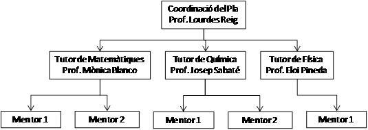 organigrames mentors.JPG